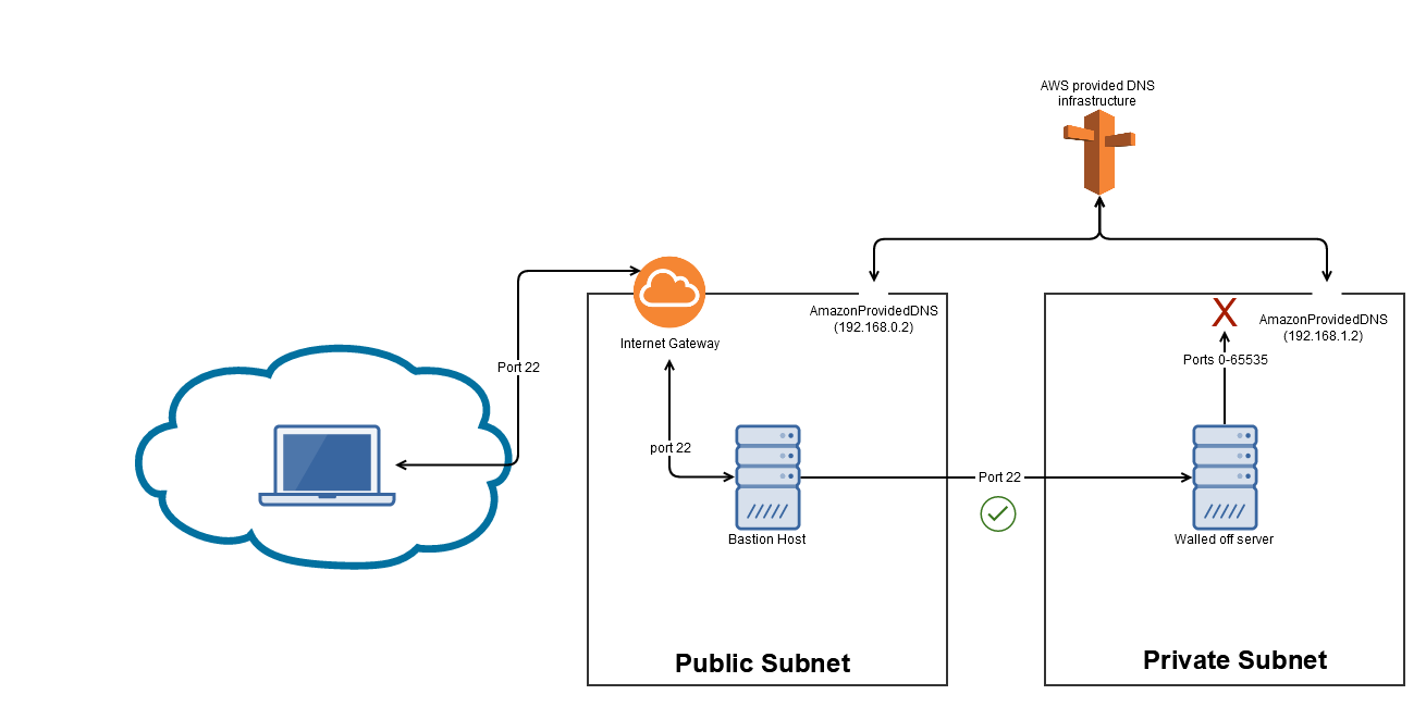 3_network_in_aws.png