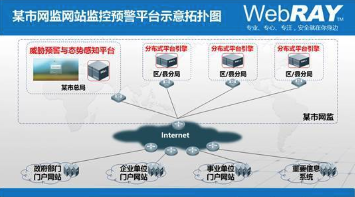 烽火18台系列二:盛邦安全(WebRAY)助力某超大型城市打造网站监控预警平台