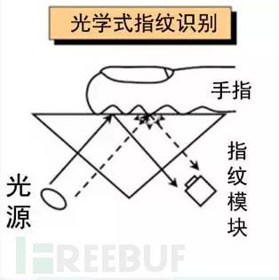 image.png光学指纹模块工作原理(全反射角以上)