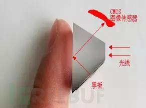光学指纹模块光路图部分(全反射角以下)