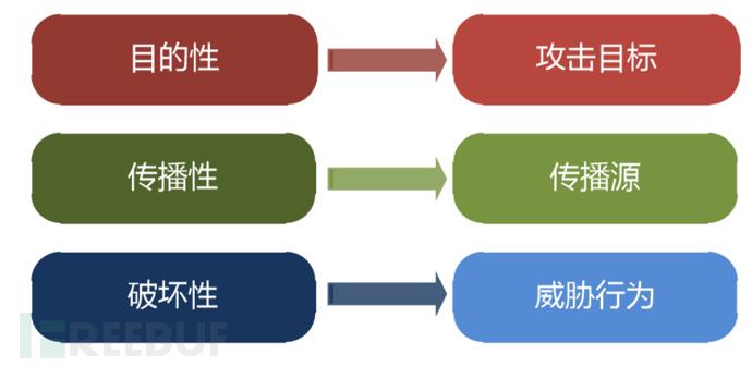 移动端恶意程序特征衍生关系