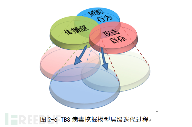 TBS 病毒挖掘模型层级迭代过程