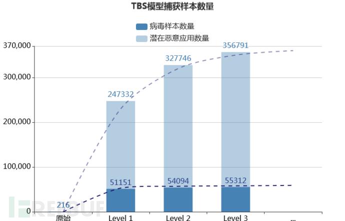 TBS模型每层捕获样本数量