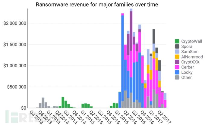 现代勒索软件发展简史