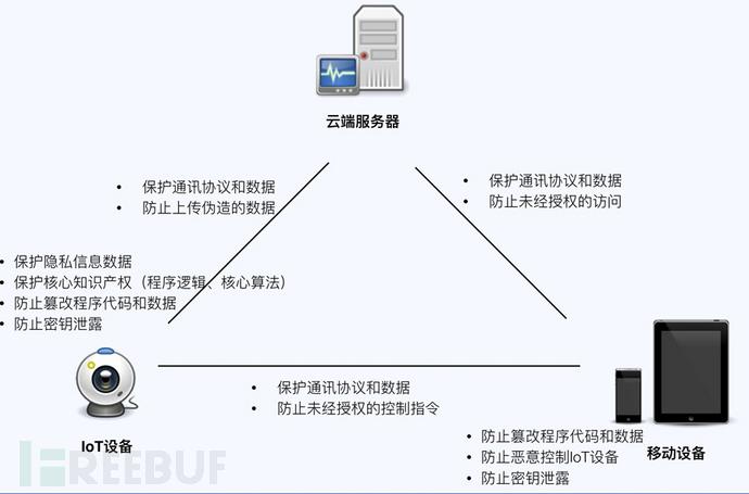 物联网设备是如何被破解的?分析一种篡改IoT固件内容的攻击方式