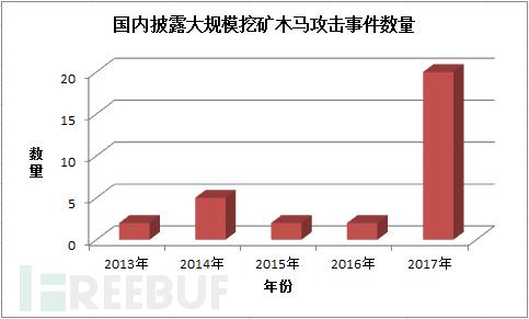 2013年-2017年国内披露的挖矿木马攻击事件