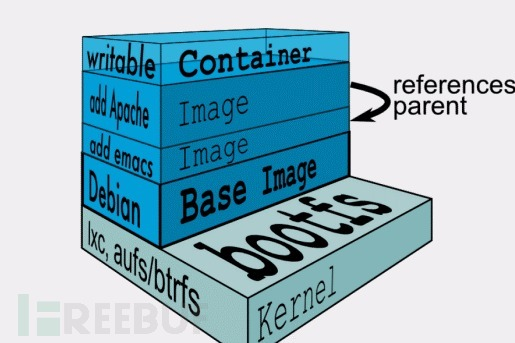 Docker镜像扫描器的实现