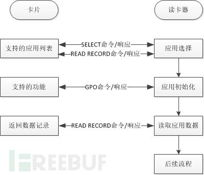 读取数据流程图.png
