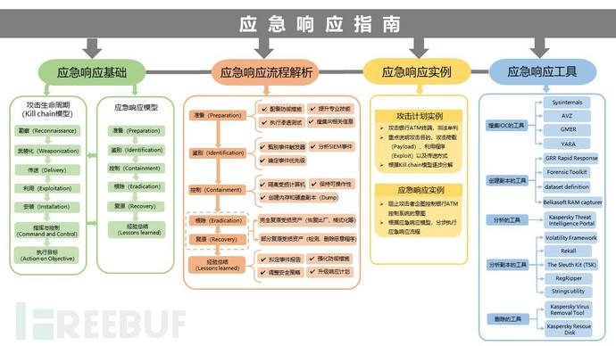 应急响应指南结构图.jpg