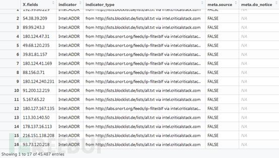 开源安全情报引擎Critical Stack使用入门