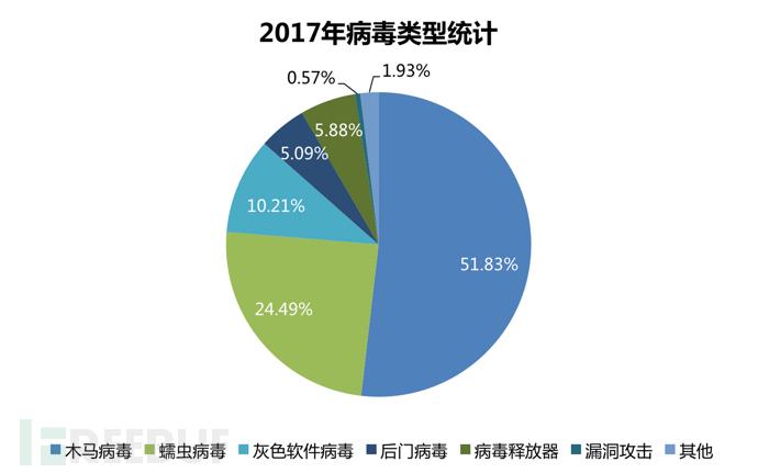 瑞星发布《2017年中国网络安全报告》