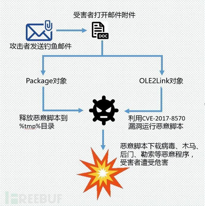 远程代码执行漏洞如何利用微软CVE-2017-8570