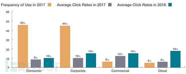 click-rates-4-categories.jpg