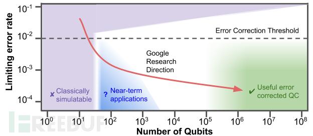 量子比特数.png