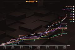 """N1CTF国际赛:全球战队榜单争霸 """"众星计划"""" 震撼启动"""