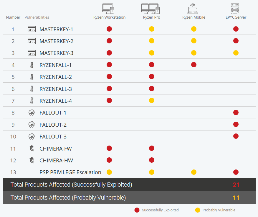 AMD-flaws-stations.png
