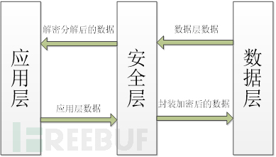 层次结构图