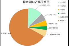 腾讯反病毒实验室对挖矿木马的统计分析报告