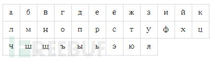 七亿元学费,教你Unicode钓鱼攻击