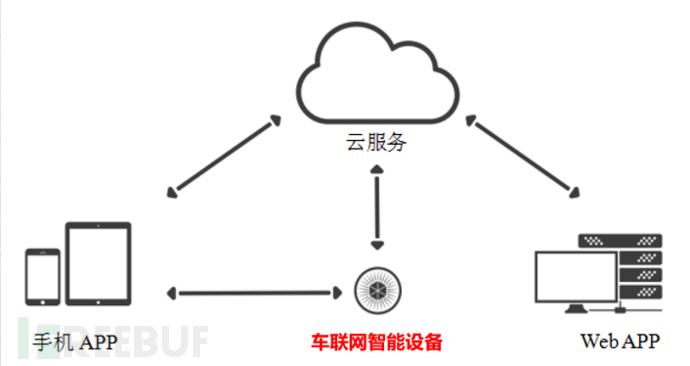 IOT结构.png