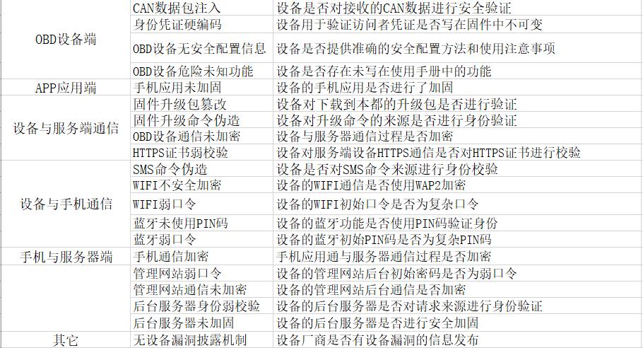 OBD安全测试list.png