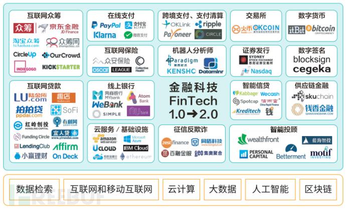 图片1金融科技的应用场景.png