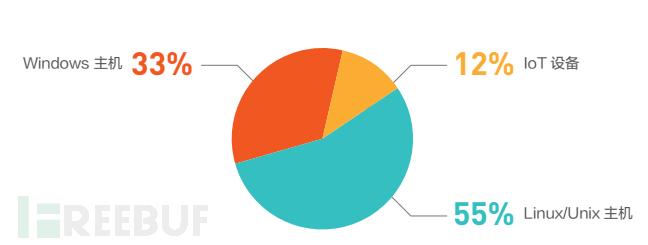 图片3  DDOS攻击源设备类型.png