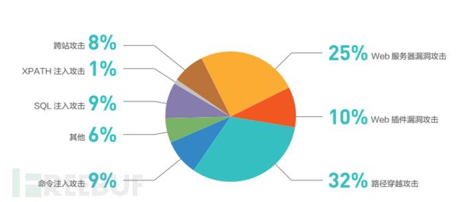 图片9 web类攻击类型细分.png