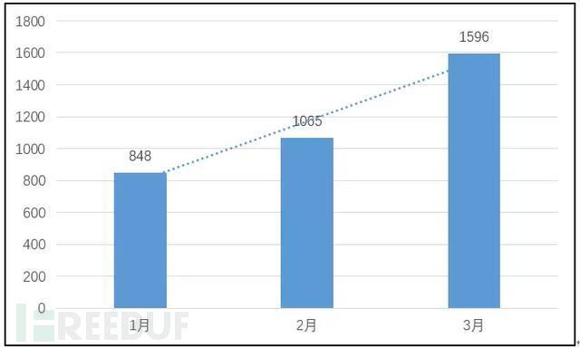 一季度新增恶意应用趋势图 (二)恶意应用行为分布