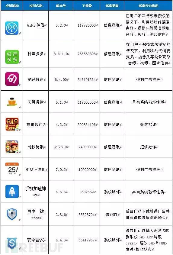 恶意应用扩散数量排名TOP10