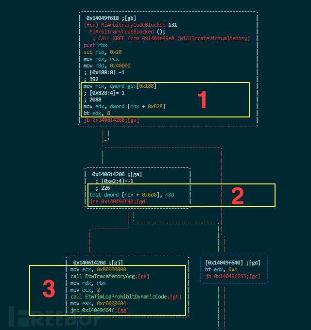 任意代码保护与内核代码注入的那些事儿-孤独常伴