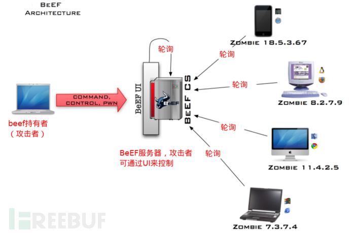 渗透测试框架 | 浏览器攻击框架BeEF Part one-孤独常伴