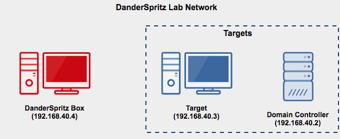 安全工具 | 方程式组织DanderSpritz工具测试环境研究