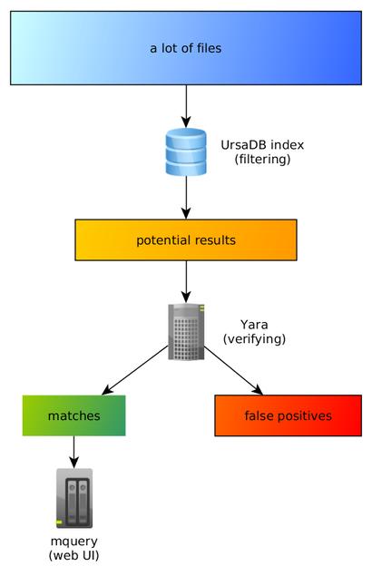 安全预警   Mquery - 一款带有Web前端的YARA恶意软件查询加速器