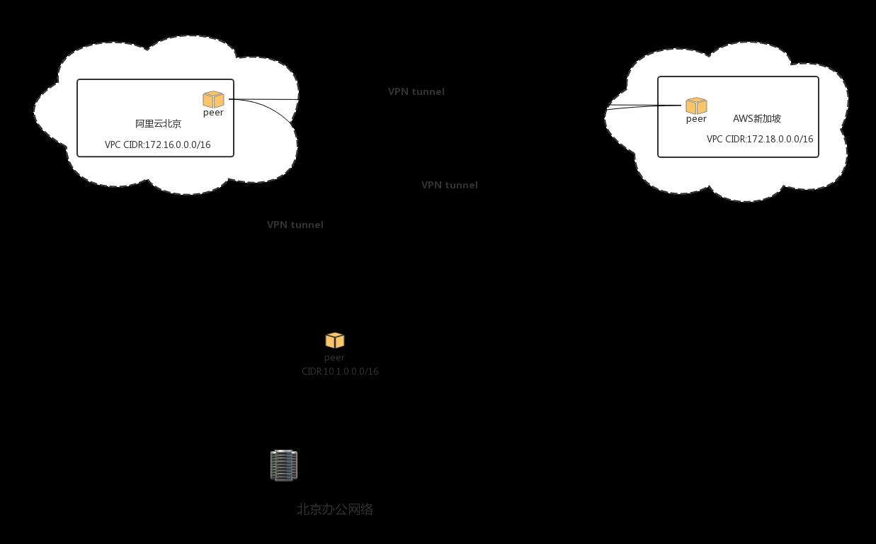 企业安全 | 企业与云VPN组网自动化实践