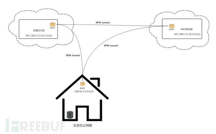 企业安全 | 企业与云VPN组网自动化实践-孤独常伴