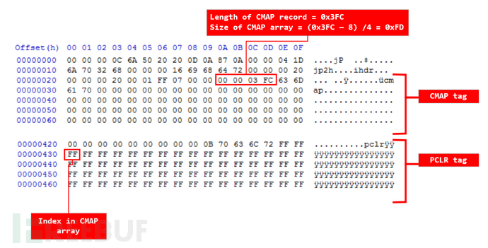 fig-3-out-of-bounds-index-CMAP-array.png
