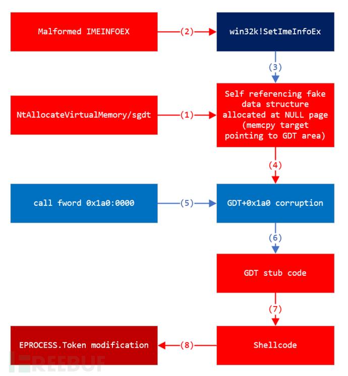 fig-8-EoP-exploit-flow.png