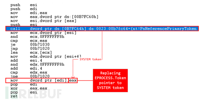 fig-11-process-token-pointer.png