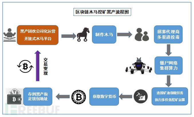黑产流程图.png