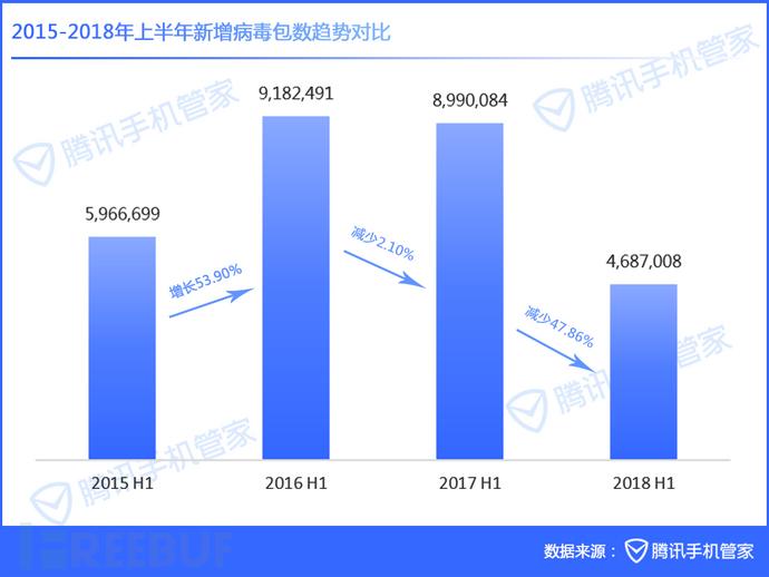 2015-2018年上半年新增病毒包数趋势对比.png