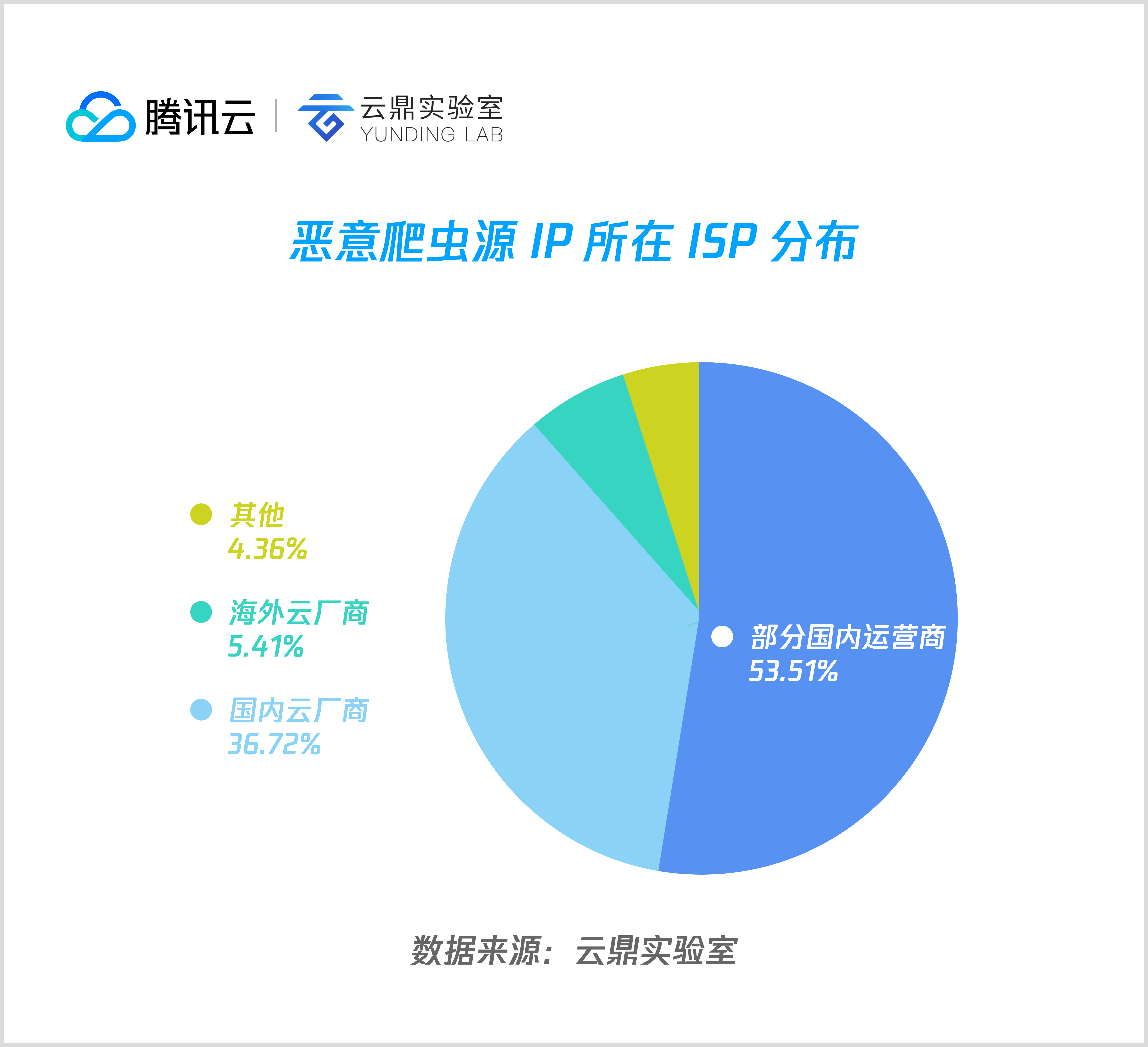 10 恶意爬虫流量源 IP 所在 ISP 分布.png