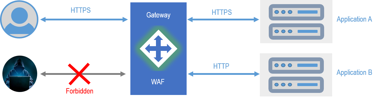 基于Golang打造开源的WAF网关