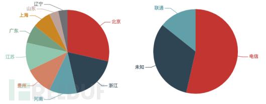 本月发起DDoS攻击的境内控制端数量按省份和运营商分布本月发起DDoS攻击的境内控制端数量按省份和运营商分布