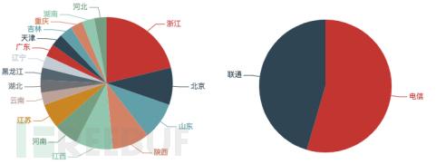 2018年以来持续活跃发起DDoS攻击的境内控制端数量按省份和运营商分布