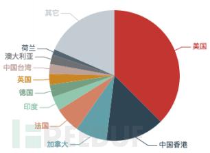 本月境外反射服务器数量按国家或地区分布