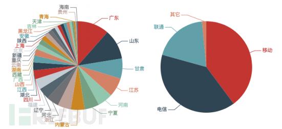 本月被利用发起NTP反射攻击的境内反射服务器数量按省份和运营商分布