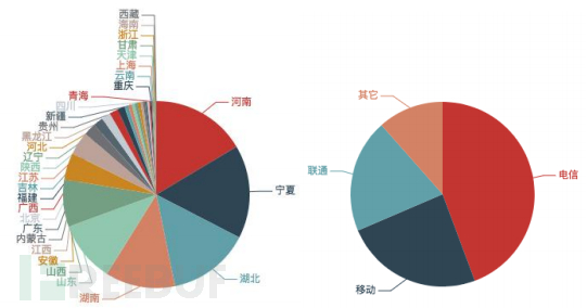 近两月被持续利用发起攻击的NTP反射服务器数量按省份运营商分布