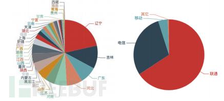 近两月被持续利用发起攻击的SSDP反射服务器数量按省份运营商分布