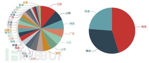 本地伪造流量来源路由器数量按省份和运营商分布
